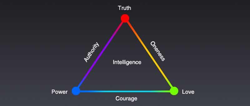 truth-power-love