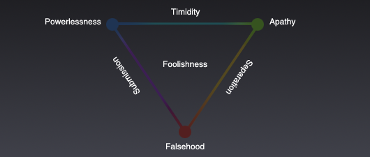 falsehood-powerlessness-apathy