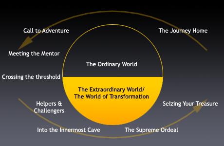 the_heros_journey